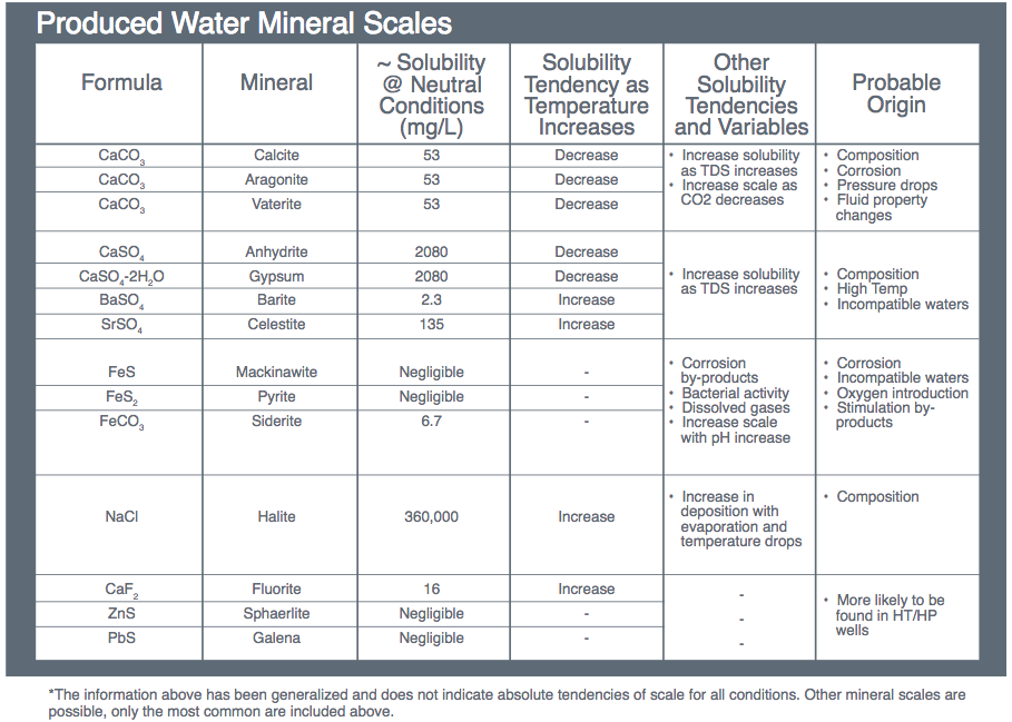 Produced water mineral scales