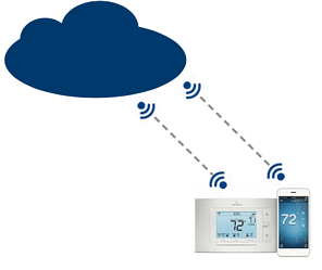 Cloud based platform gas distribution, oil, water, water management and over pressure protection