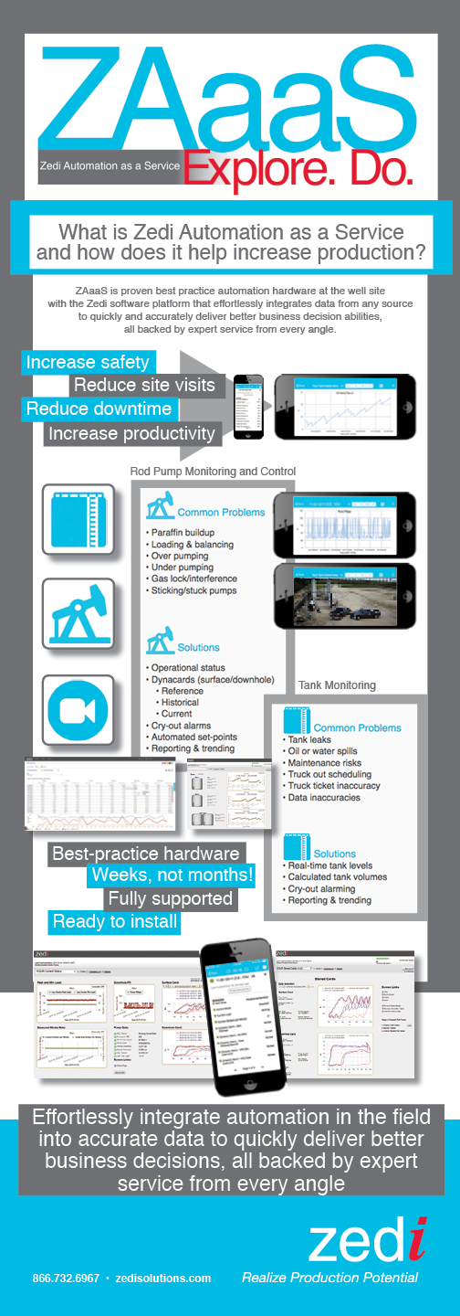 Oil and gas production automation as a service ZAaaS Infographic