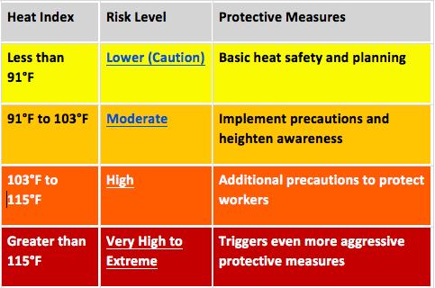 Heat danger