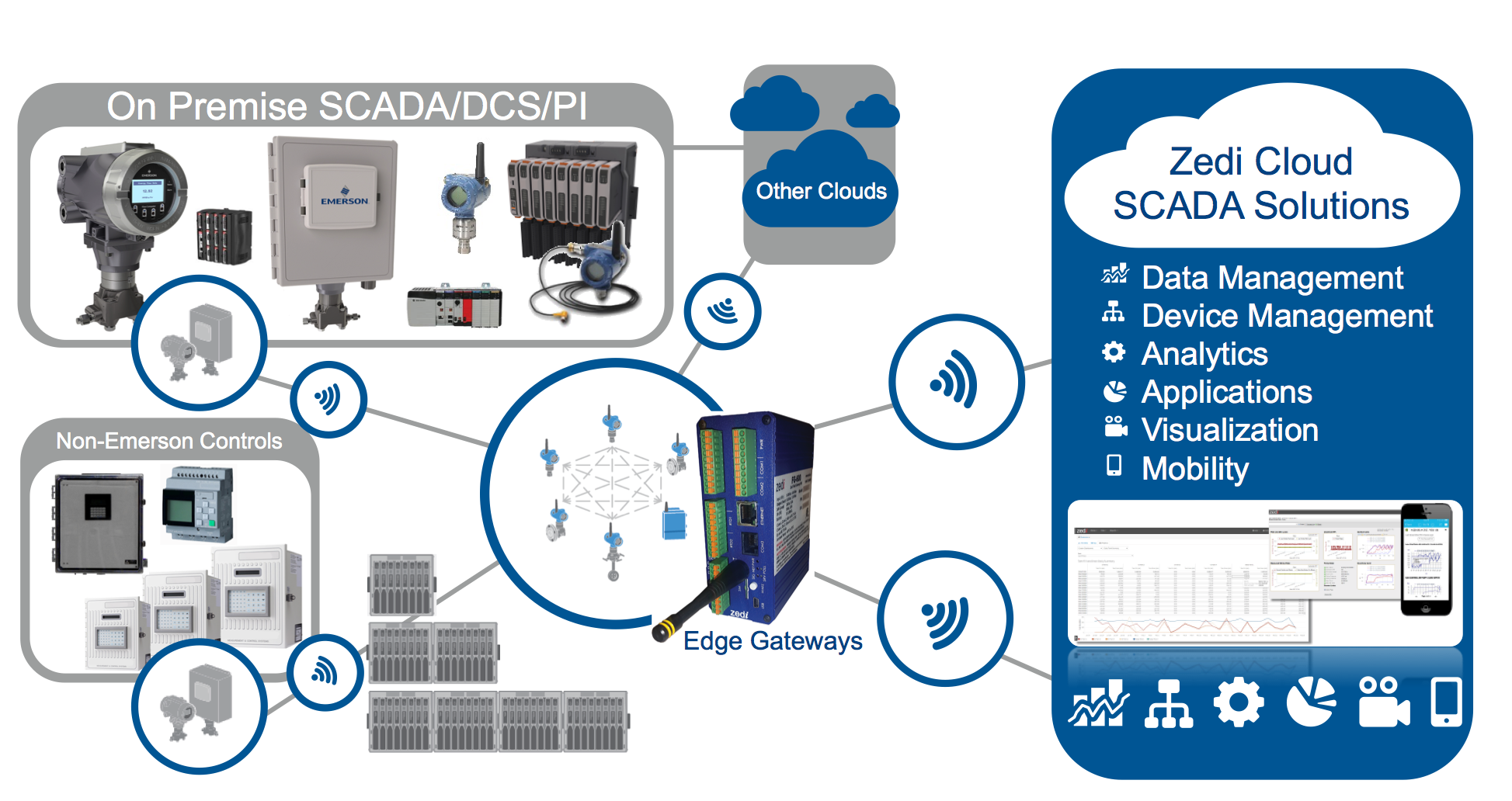 Cloud SCADA network visual
