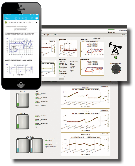 Rod pump, PCP, ESP and pumpjack monitor and control with cloud scad