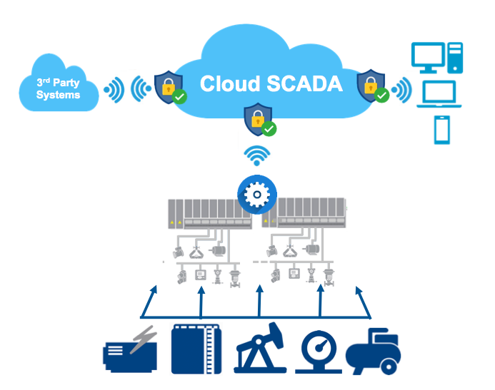 Cloud SCADA for production data anywhere anytime